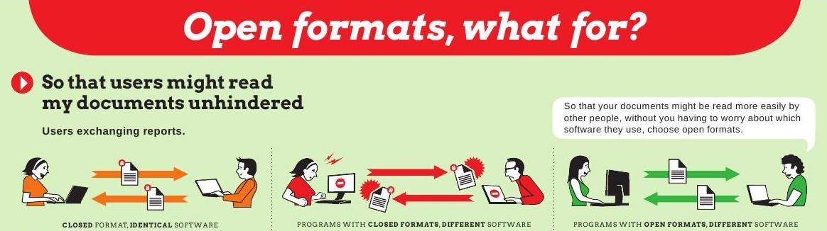 Open Formats