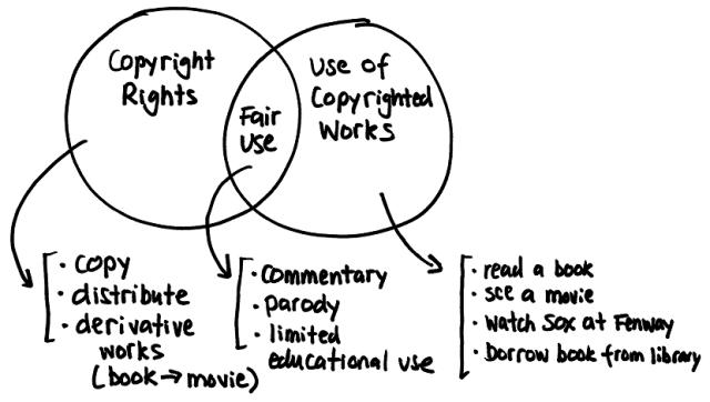 copyright-fair-use