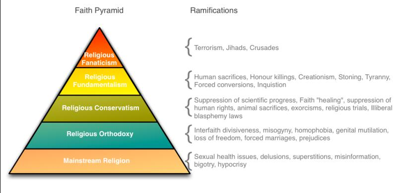 The Faith Pyramid - Crispian Jago