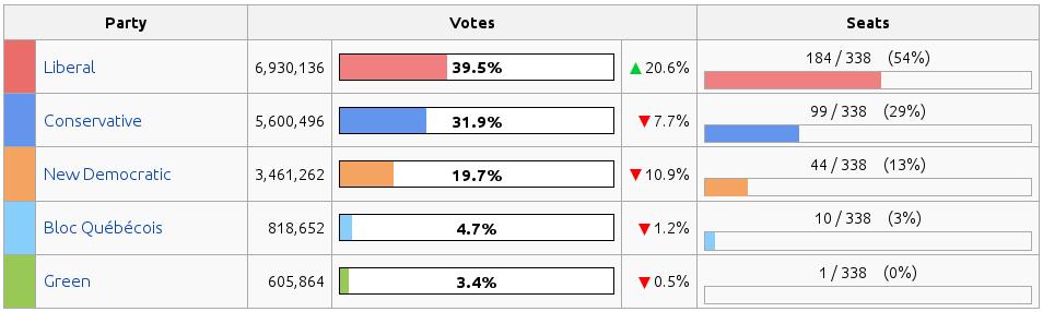 39-percent-majority